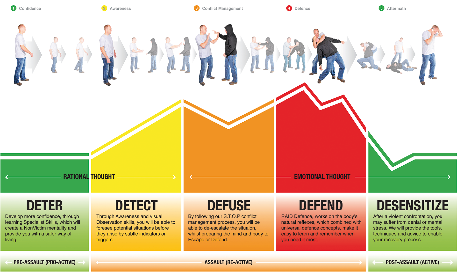 RAID Self Defence 5 D's of Defence Model